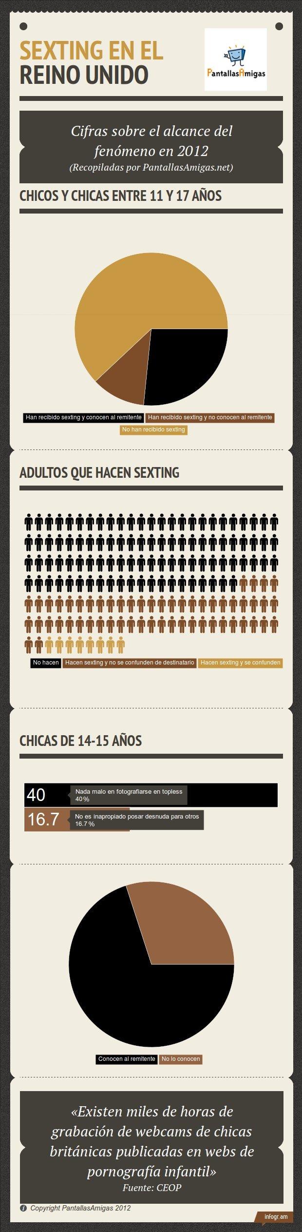 Estadísticas sexting Reino Unido