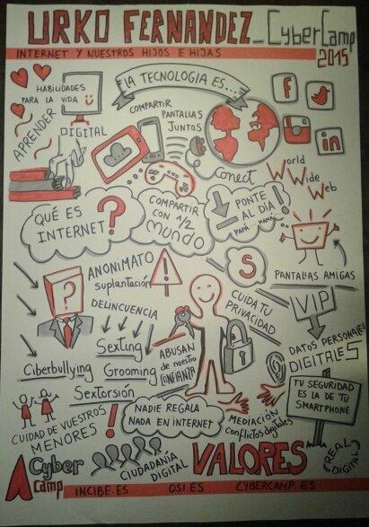 Resumen Gráfico ponencia Internet y nuestros hijos e hijas - CyberCamp INCIBE PantallasAmigas